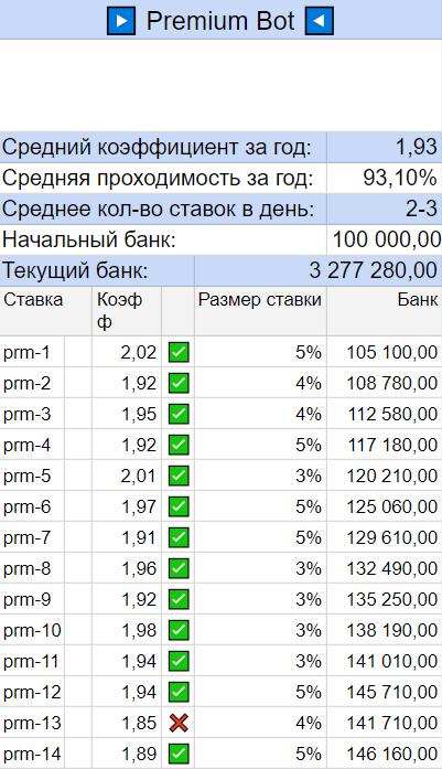 Статистика Премиум прогнозов РиоБет